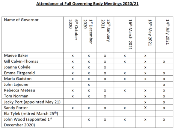 gov_attendance