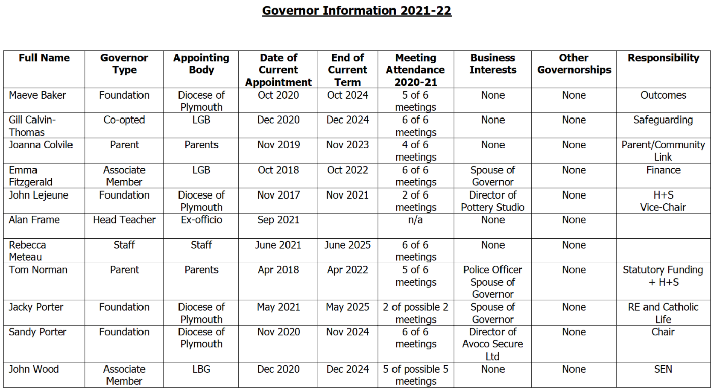 governors21-22